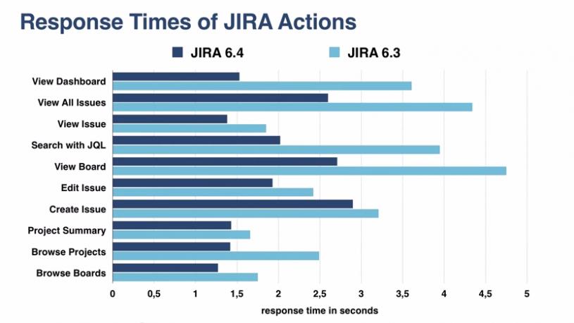 Response Time - JIRA 6.4 vs JIRA 6.3