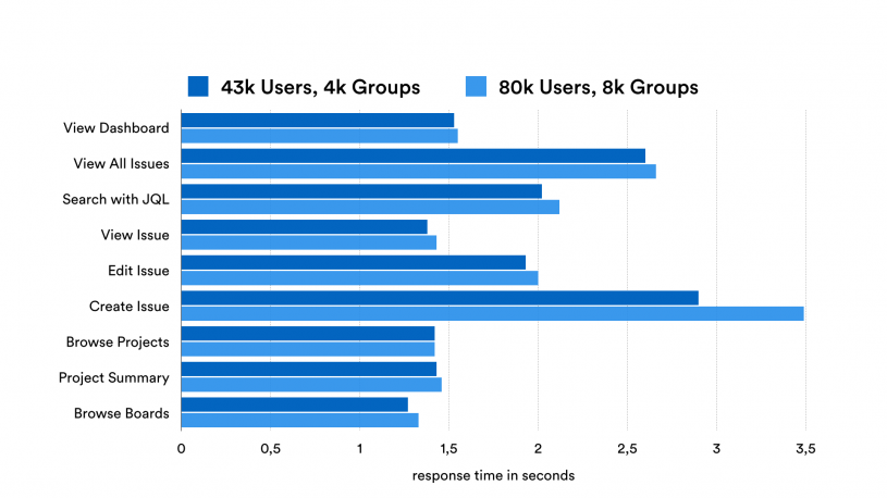 # of Users on performance