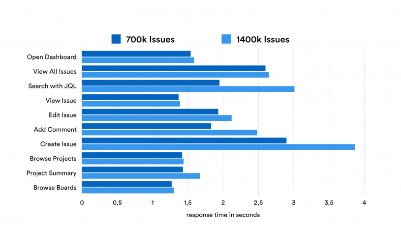 # of issues on performance