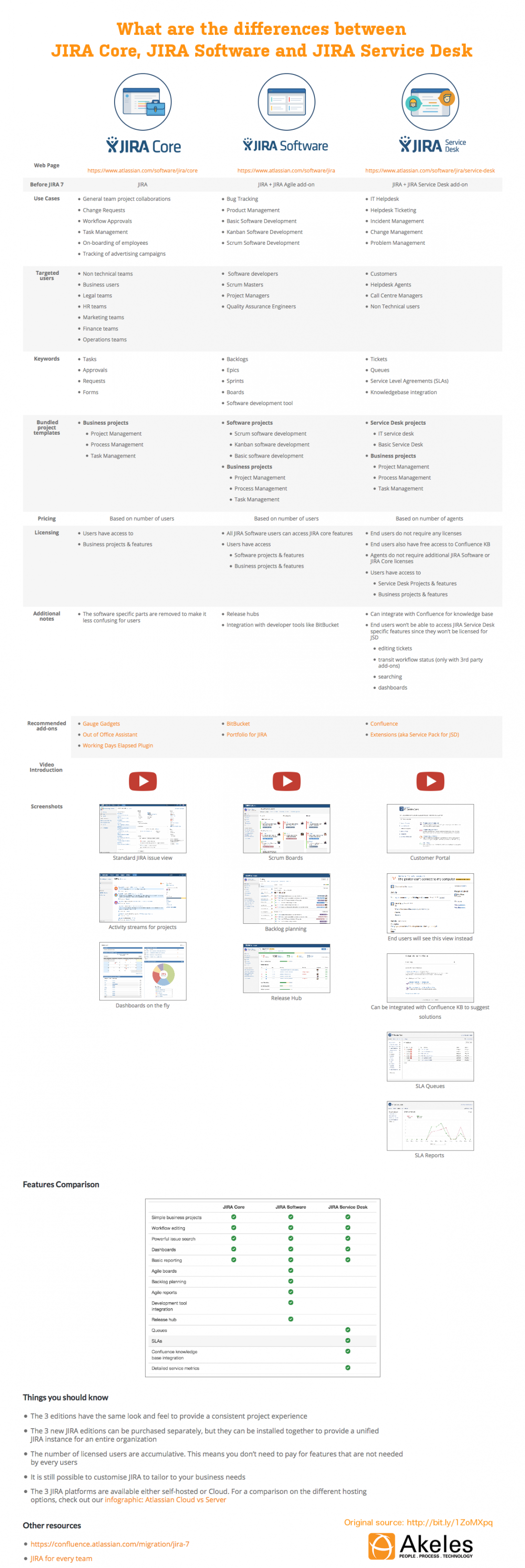 JIRA Product Family Infographic