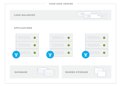 JIRA Data Center Reference Architecture