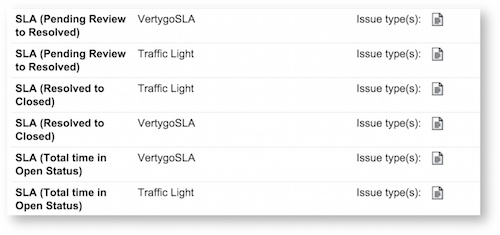 Added Traffic Light custom field